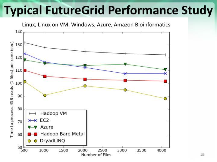 Typical FutureGrid Performance Study