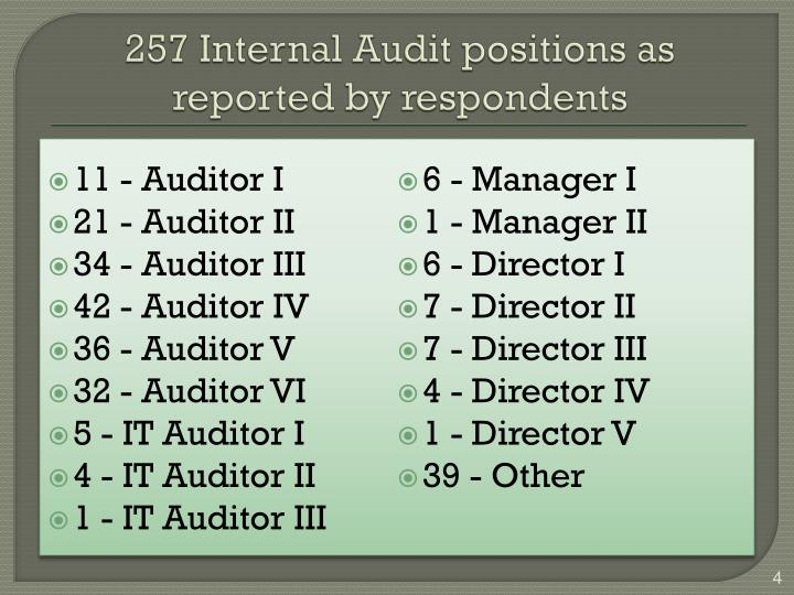 257 Internal Audit positions as reported by respondents