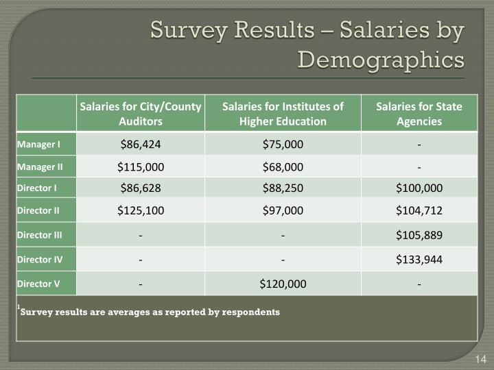 Survey Results – Salaries by Demographics