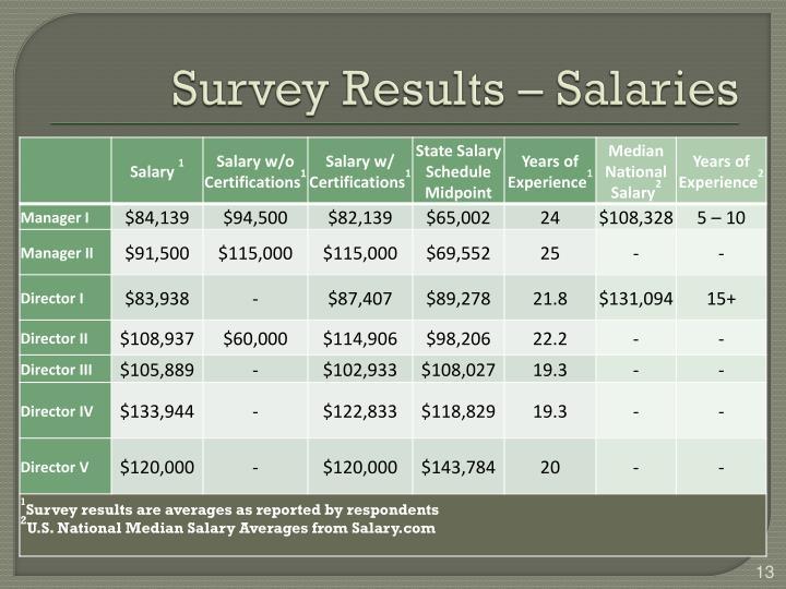 Survey Results – Salaries