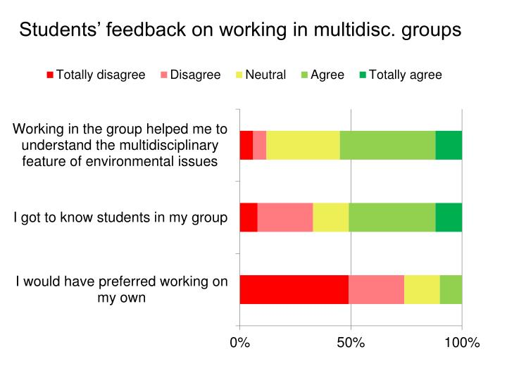 Students' feedback on working in multidisc. groups