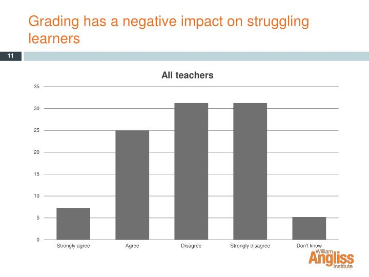 Grading has a negative impact on struggling learners