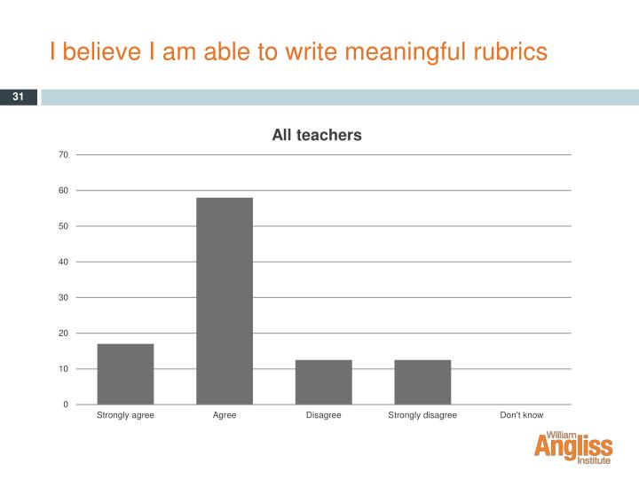 I believe I am able to write meaningful rubrics