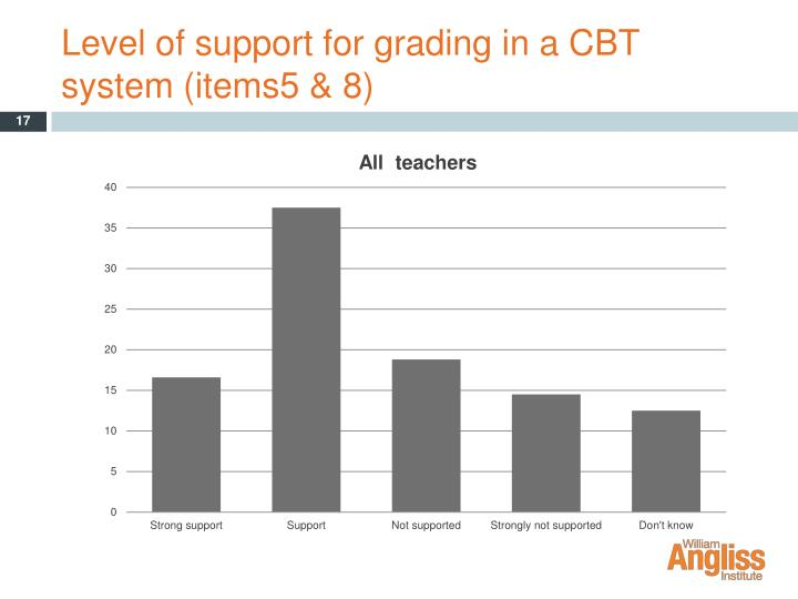 Level of support for grading in a CBT system (items5 & 8)