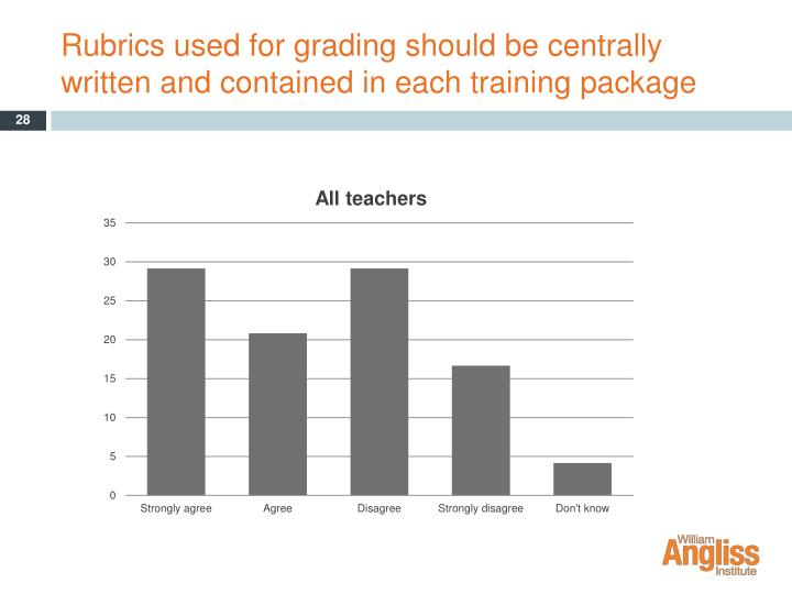 Rubrics used for grading should be centrally written and contained in each training package
