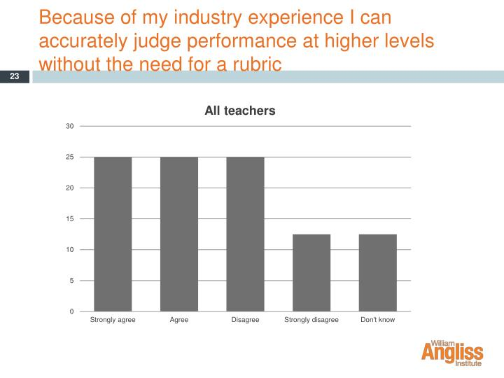 Because of my industry experience I can accurately judge performance at higher levels without the need for a rubric