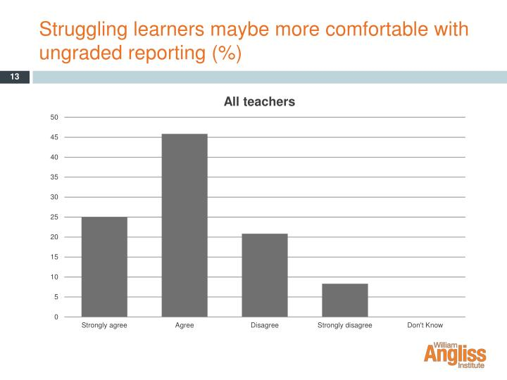 Struggling learners maybe more comfortable with ungraded reporting (%)