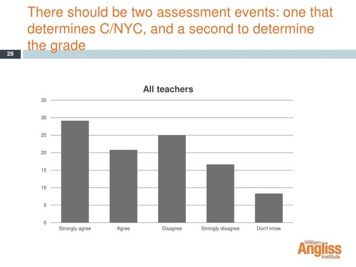 There should be two assessment events: one that determines C/NYC, and a second to determine the grade