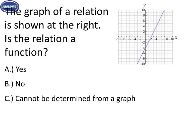 The graph of a relation