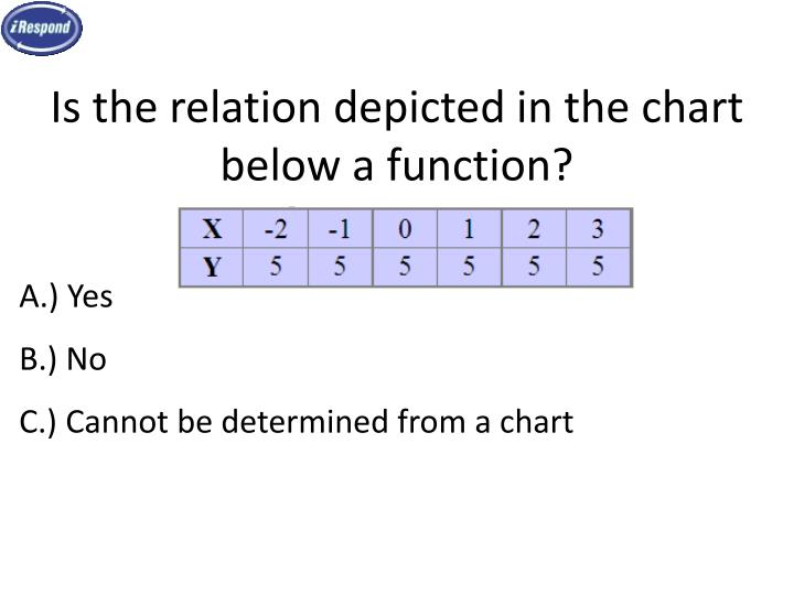Is the relation depicted in the chart below a function?