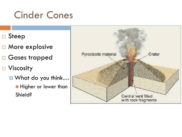 Cinder Cones