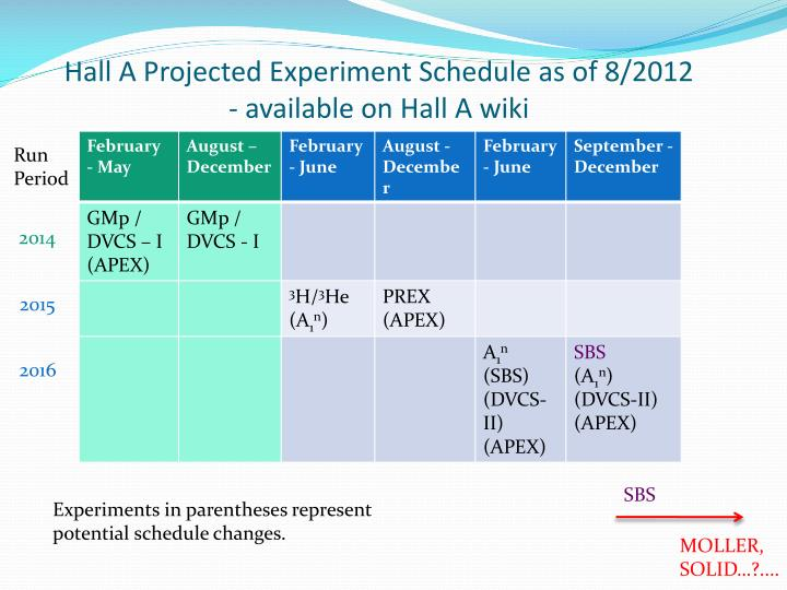 Hall a projected experiment schedule as of 8 2012 available on hall a wiki