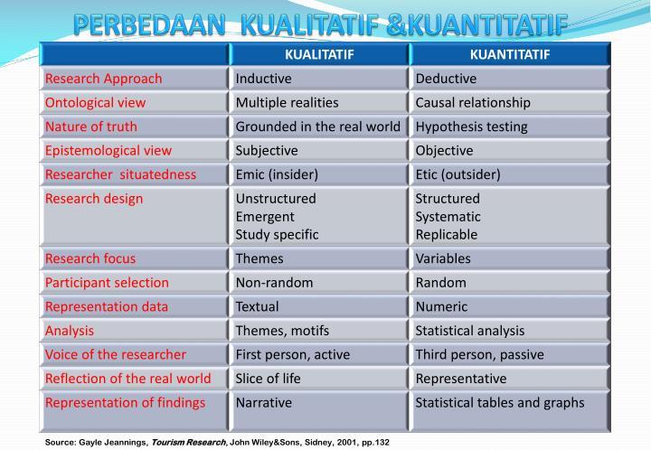 PERBEDAAN  KUALITATIF &KUANTITATIF
