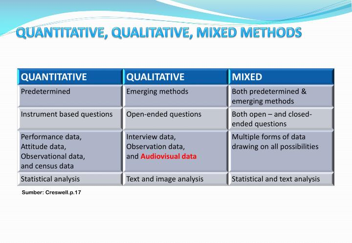 QUANTITATIVE, QUALITATIVE, MIXED METHODS