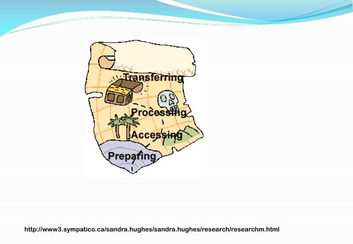http://www3.sympatico.ca/sandra.hughes/sandra.hughes/research/researchm.html