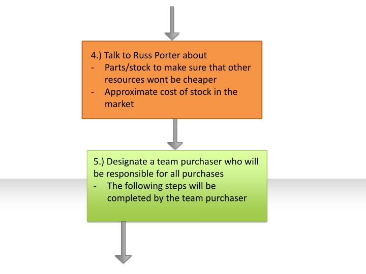 4.) Talk to Russ Porter about