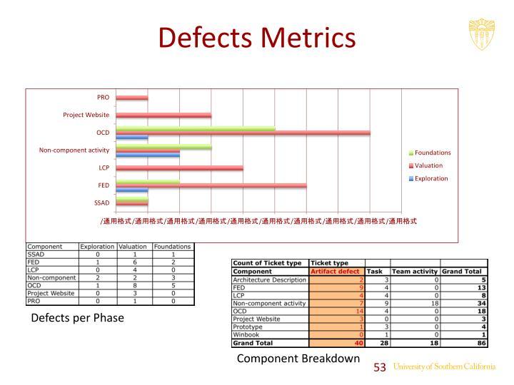 Defects Metrics
