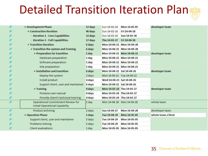 Detailed Transition Iteration Plan