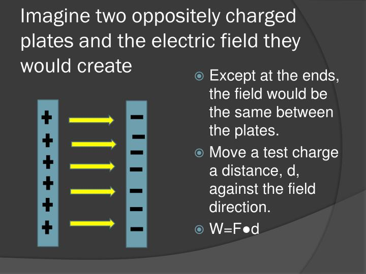 Imagine two oppositely charged plates and the electric field they would create