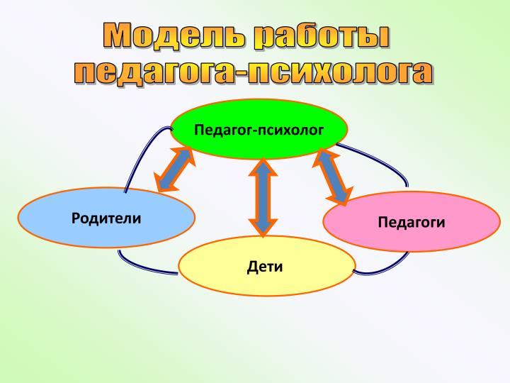 Модель работы