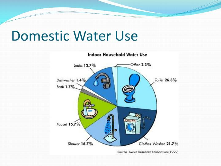 PPT - Ch. 13: Water Resources PowerPoint Presentation - ID ...