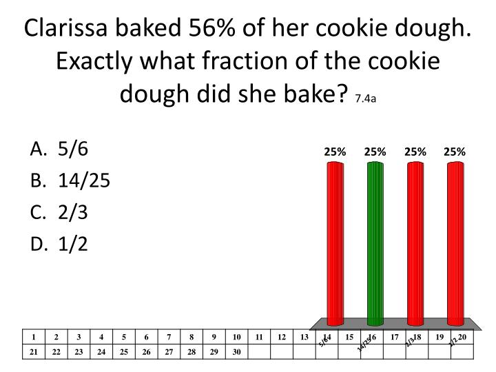 Clarissa baked 56% of her cookie