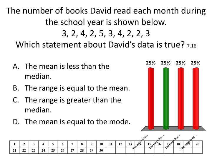 The number of books David read each month during the school year is shown below.