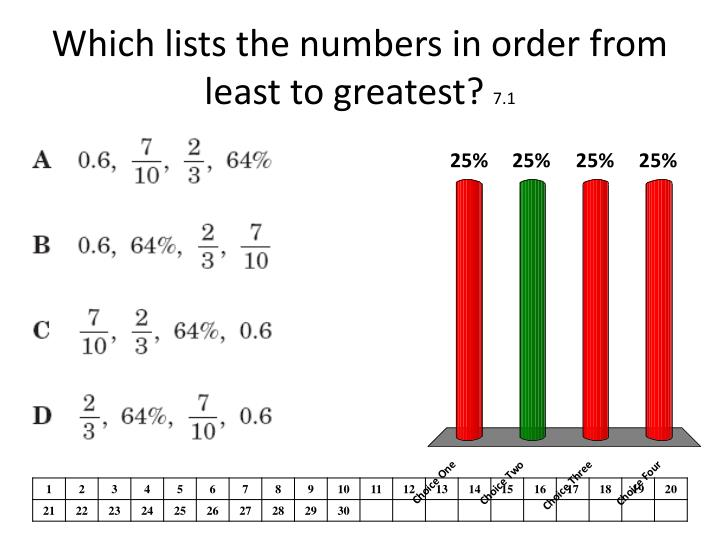 Which lists the numbers in order from least to greatest?