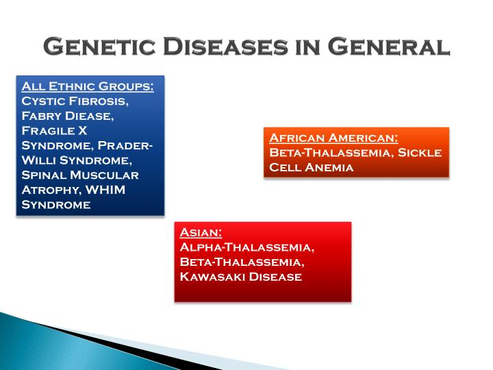 Genetic Diseases in General