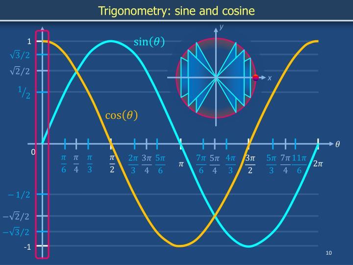 Trigonometry: sine and cosine
