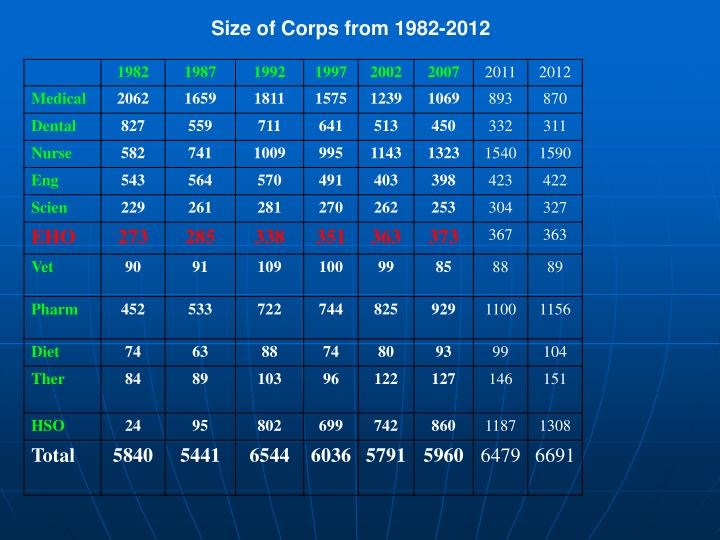 Size of Corps from