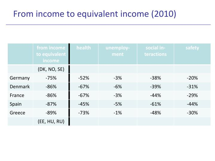 From income to equivalent income (2010)
