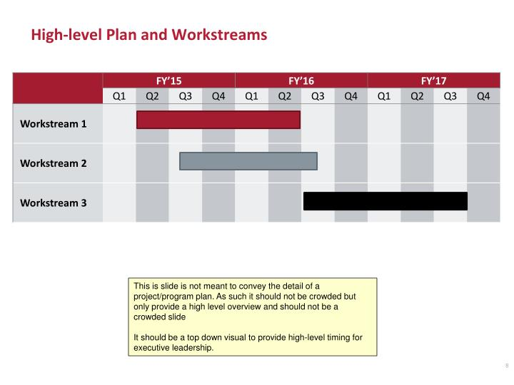 High-level Plan and Workstreams