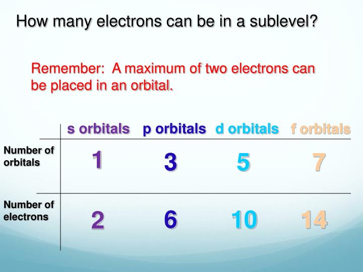 How many electrons can be in a sublevel?