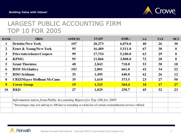 LARGEST PUBLIC ACCOUNTING FIRM