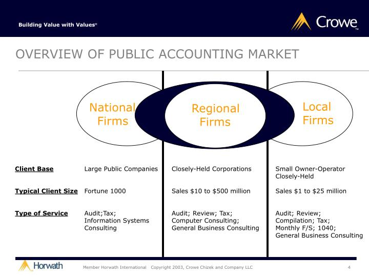 OVERVIEW OF PUBLIC ACCOUNTING MARKET