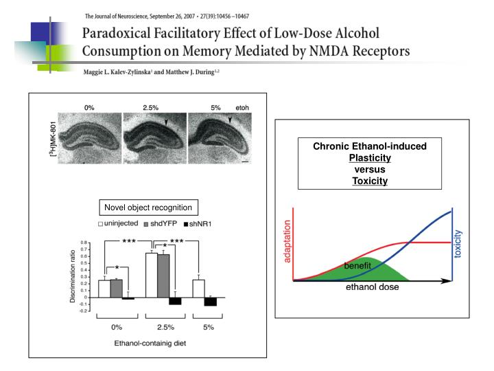 Chronic Ethanol-induced