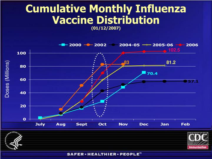 Cumulative Monthly Influenza Vaccine Distribution