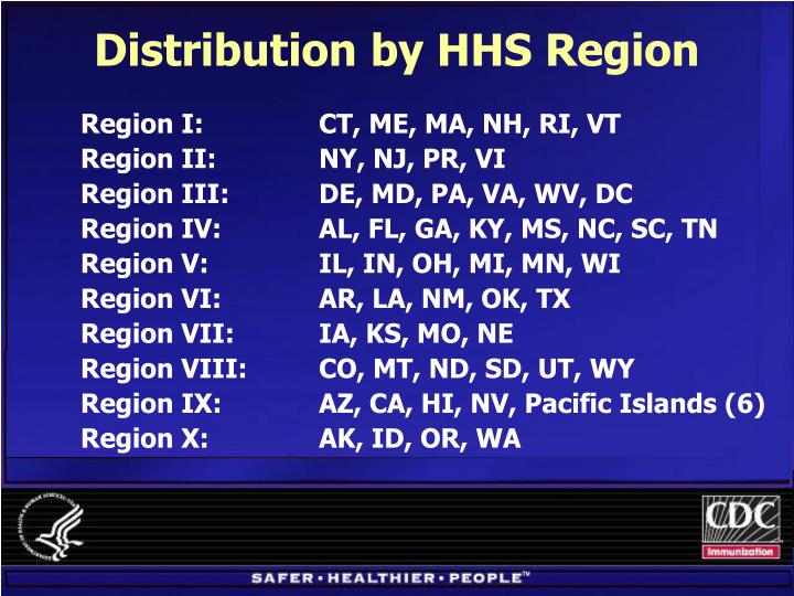 Distribution by HHS Region