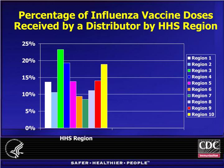 Percentage of Influenza Vaccine Doses Received by a Distributor by HHS Region