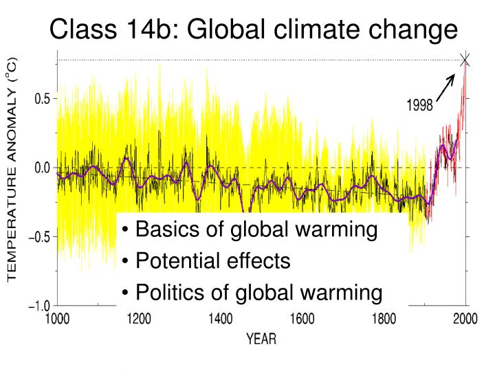 the threat posed by global warming essay