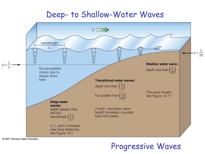 Deep- to Shallow-Water Waves