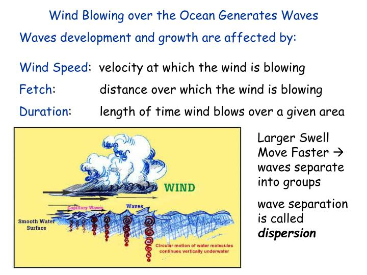 Wind Blowing over the Ocean Generates Waves