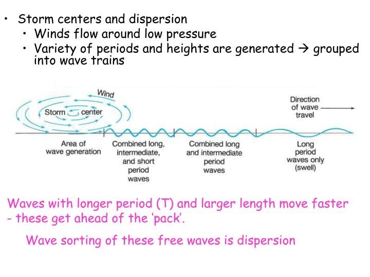 Storm centers and dispersion