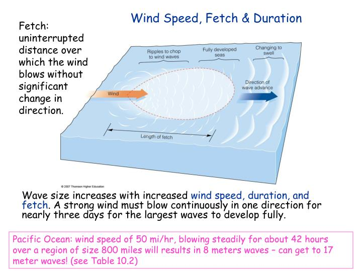 Wind Speed, Fetch & Duration