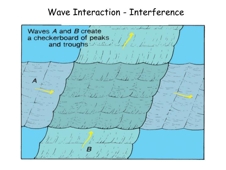 Wave Interaction - Interference