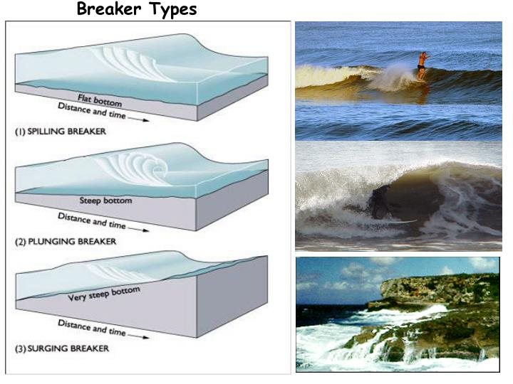 Breaker Types