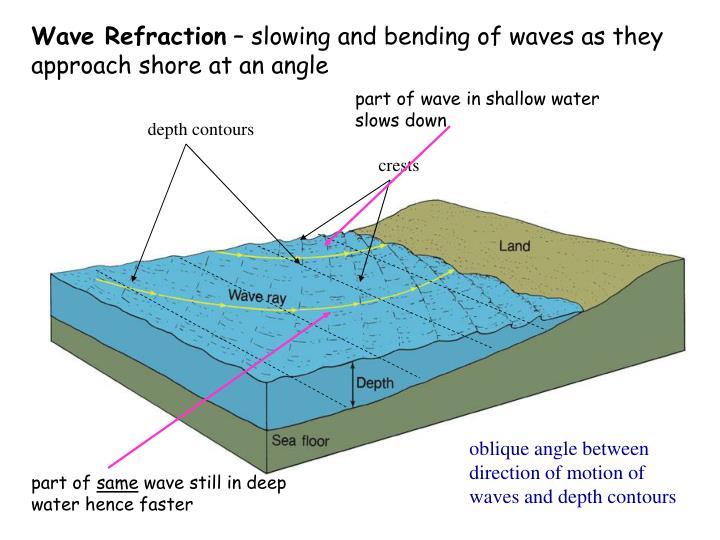 depth contours