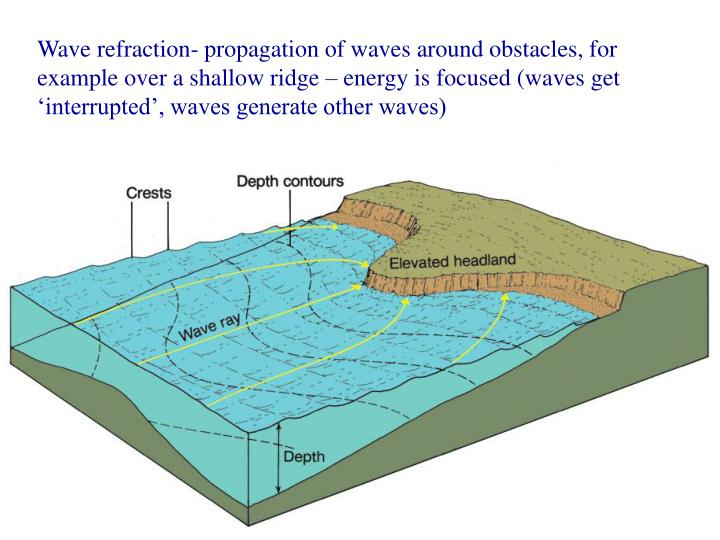 Wave refraction- propagation of waves around obstacles, for example over a shallow ridge – energy is focused (waves get 'interrupted', waves generate other waves)