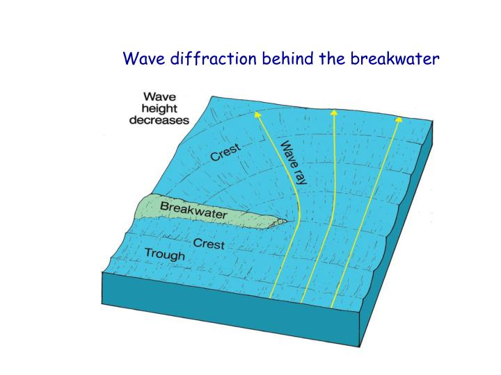 Wave diffraction behind the breakwater